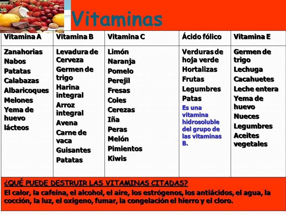 Vitaminas 18 Vitamina A Vitamina B Vitamina C Ácido fólico Vitamina E ZanahoriasNabosPatatasCalabazasAlbaricoquesMelones Yema de huevo lácteos Levadur