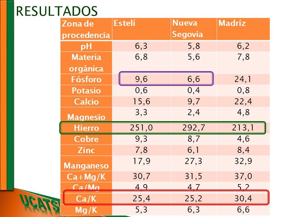 Zona de procedencia Estelí Nueva Segovia Madríz pH 6,35,86,2 Materia orgánica 6,85,67,8 Fósforo 9,66,624,1 Potasio 0,60,40,8 Calcio 15,69,722,4 Magnes