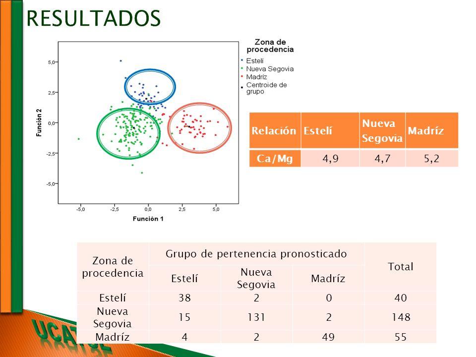 Zona de procedencia Grupo de pertenencia pronosticado Total Estelí Nueva Segovia Madríz Estelí382040 Nueva Segovia 151312148 Madríz424955 RelaciónEste