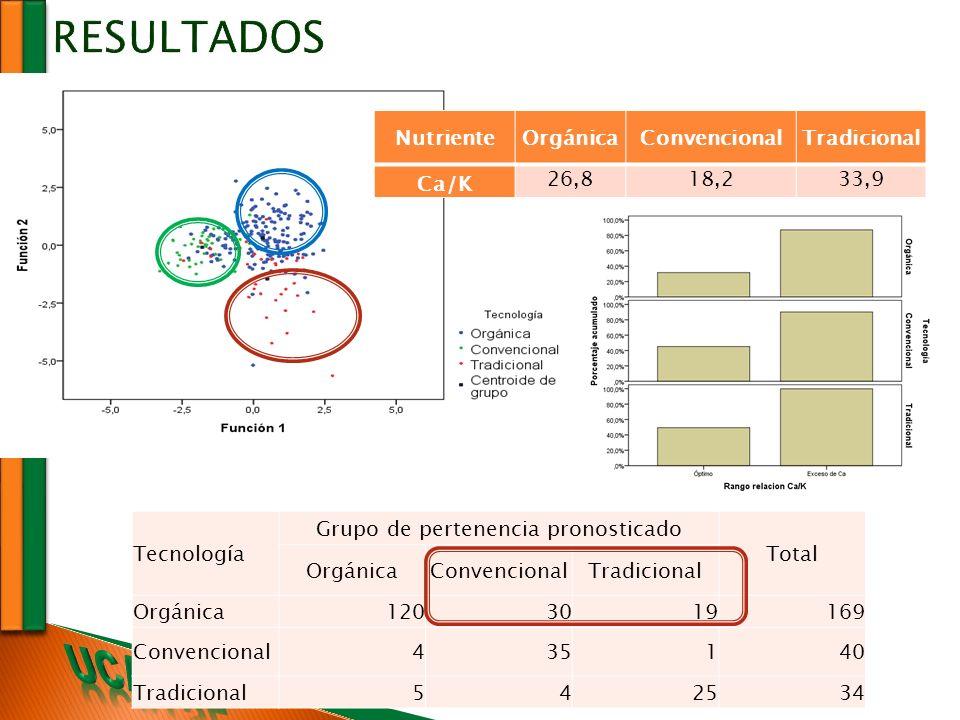 RESULTADOS Tecnología Grupo de pertenencia pronosticado Total OrgánicaConvencionalTradicional Orgánica1203019169 Convencional435140 Tradicional542534