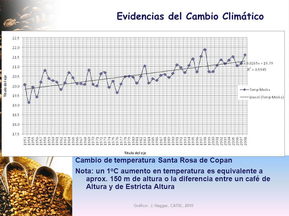 Cambio de temperatura Santa Rosa de Copan Nota: un 1 o C aumento en temperatura es equivalente a aprox. 150 m de altura o la diferencia entre un café