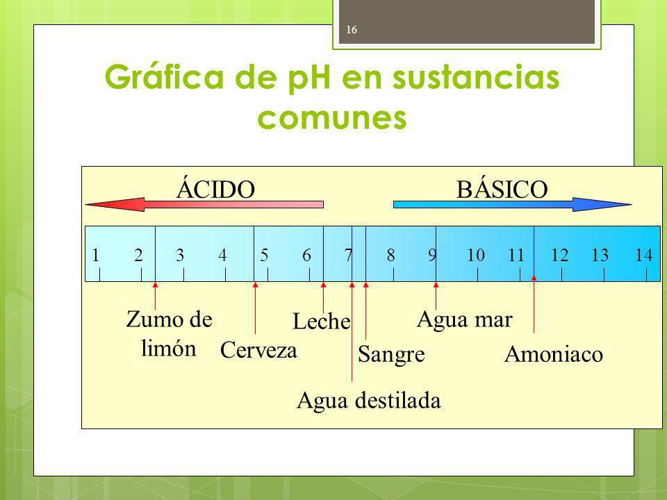 Gráfica de pH en sustancias comunes 16 ÁCIDOBÁSICO 1412346891011121357 Zumo de limón Cerveza Leche Sangre Agua mar Amoniaco Agua destilada