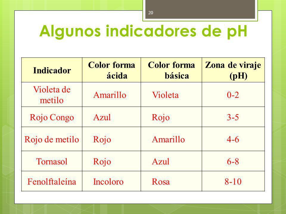Algunos indicadores de pH Indicador Color forma ácida Color forma básica Zona de viraje (pH) Violeta de metilo AmarilloVioleta0-2 Rojo CongoAzulRojo3-