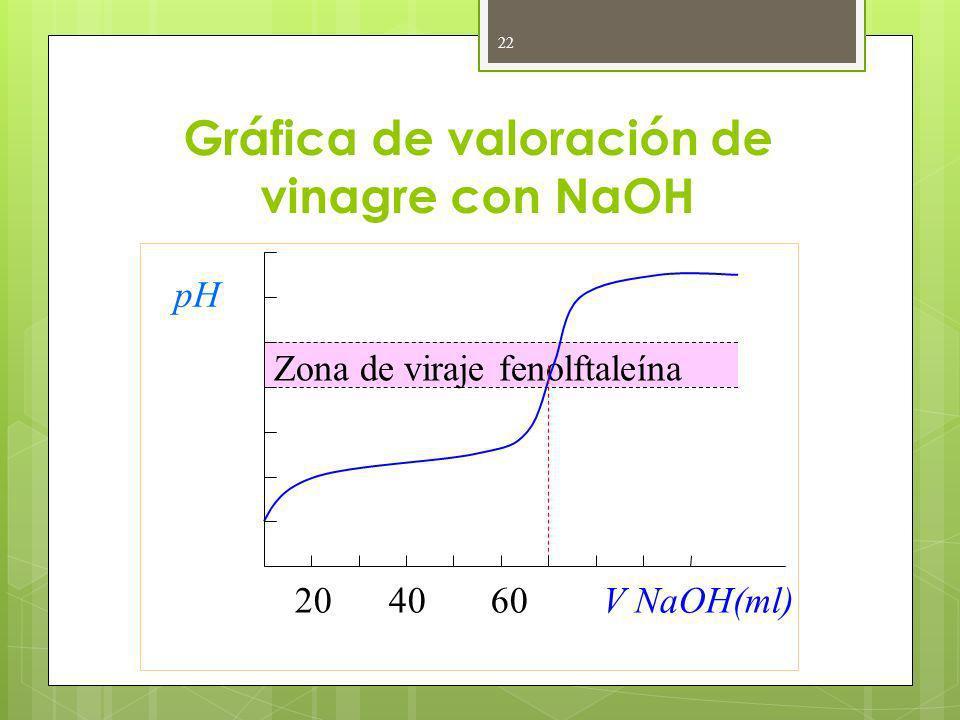 Gráfica de valoración de vinagre con NaOH 22 Zona de viraje fenolftaleína 20 40 60 V NaOH(ml) 12 10 8 6 4 2 pH