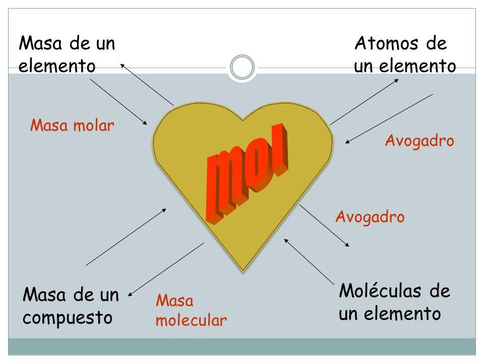 Masa de un elemento Atomos de un elemento Moléculas de un elemento Masa de un compuesto Masa molar Avogadro Masa molecular Avogadro