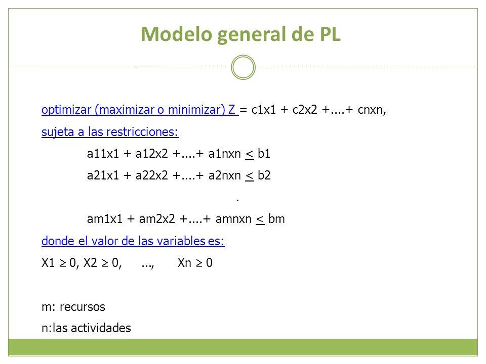 Modelo general de PL optimizar (maximizar o minimizar) Z optimizar (maximizar o minimizar) Z = c1x1 + c2x2 +....+ cnxn, sujeta a las restricciones: a1