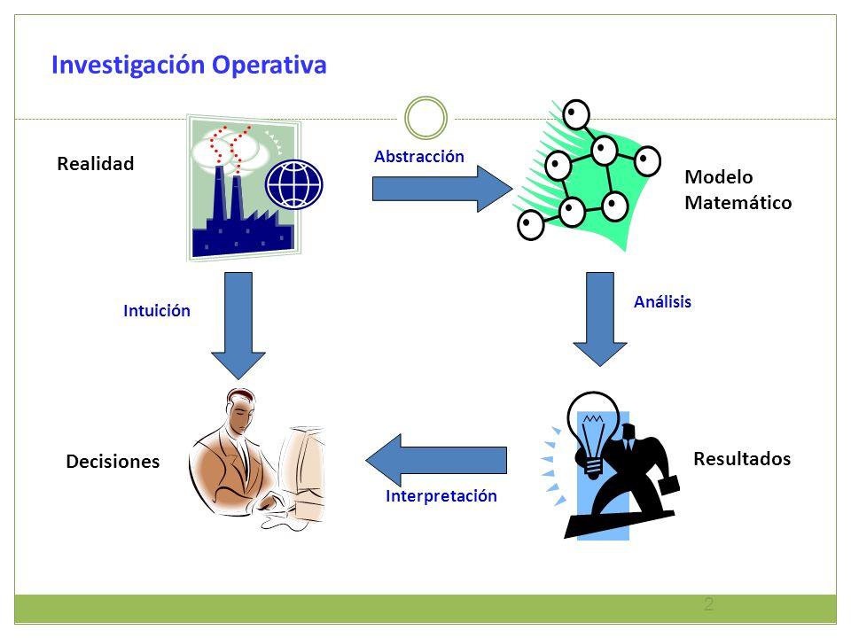 Investigación Operativa 2 Realidad Abstracción Modelo Matemático Análisis Resultados Decisiones Interpretación Intuición