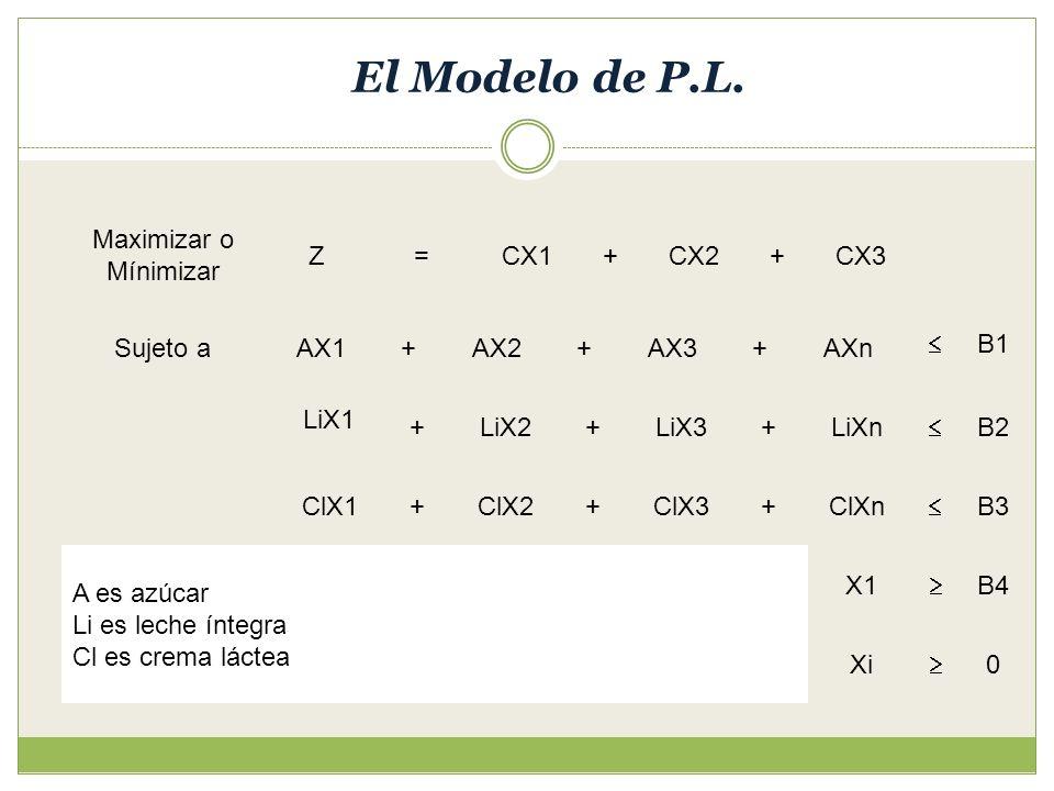 El Modelo de P.L. CX2 A es azúcar Li es leche íntegra Cl es crema láctea Maximizar o Mínimizar Z=CX1CX3++ Sujeto a ClX3 LiXnLiX3LiX2 LiX1 AXnAX3AX2AX1