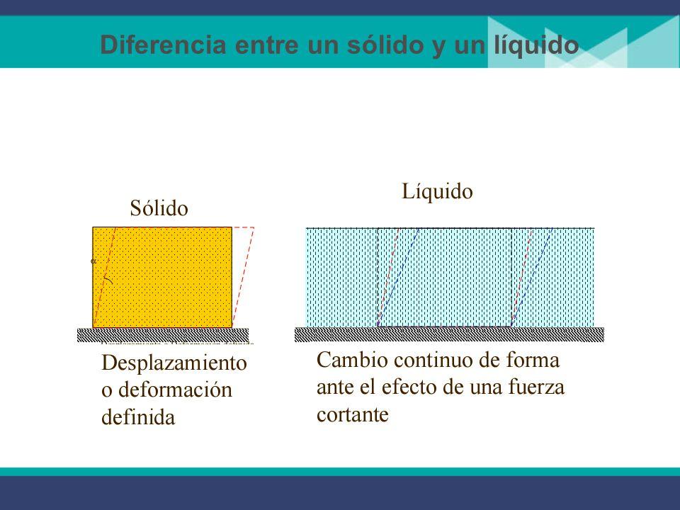 Caracterización de Fluidos Un fluido puede ser caracterizado de diferentes maneras: Espaciamiento molecular Actividad molecular En un fluido el espaci