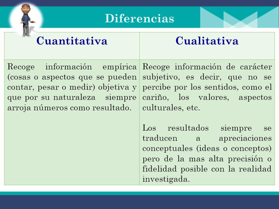 CUANTITATIVA La investigación cuantitativa es aquella en la que se recogen y analizan datos cuantitativos sobre variables. La Metodología Cuantitativa