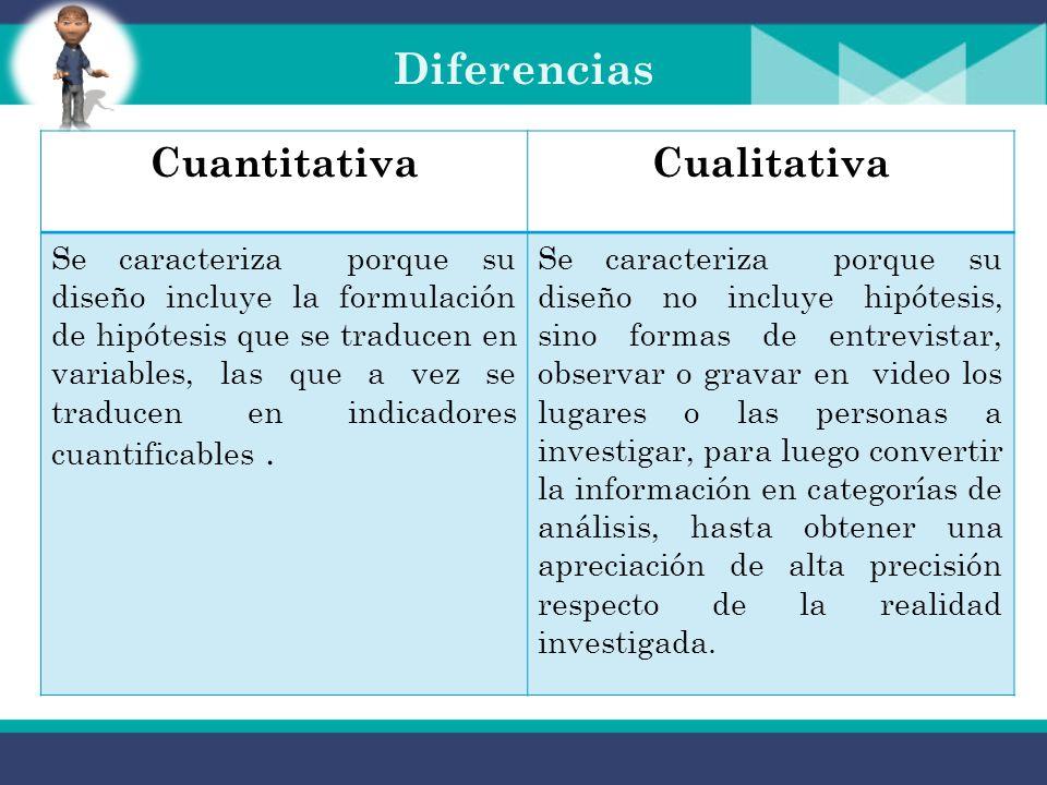 Diferencias CuantitativaCualitativa Recoge información empírica (cosas o aspectos que se pueden contar, pesar o medir) objetiva y que por su naturalez