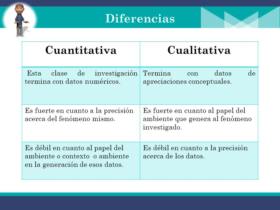 Diferencias CuantitativaCualitativa Se caracteriza porque su diseño incluye la formulación de hipótesis que se traducen en variables, las que a vez se traducen en indicadores cuantificables.