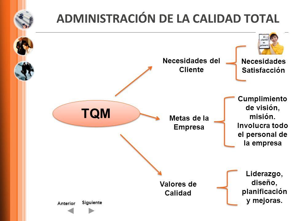 ADMINISTRACIÓN DE LA CALIDAD TOTAL Siguiente Anterior TQM Necesidades del Cliente Metas de la Empresa Valores de Calidad Liderazgo, diseño, planificac