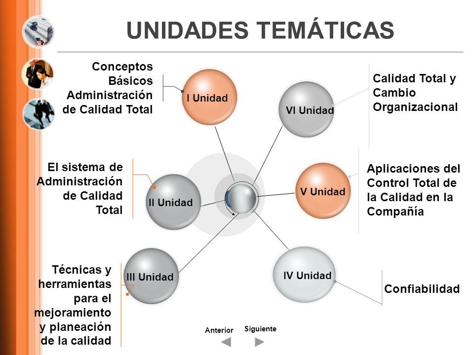 UNIDADES TEMÁTICAS I UnidadII UnidadIV UnidadVI Unidad Conceptos Básicos Administración de Calidad Total El sistema de Administración de Calidad Total