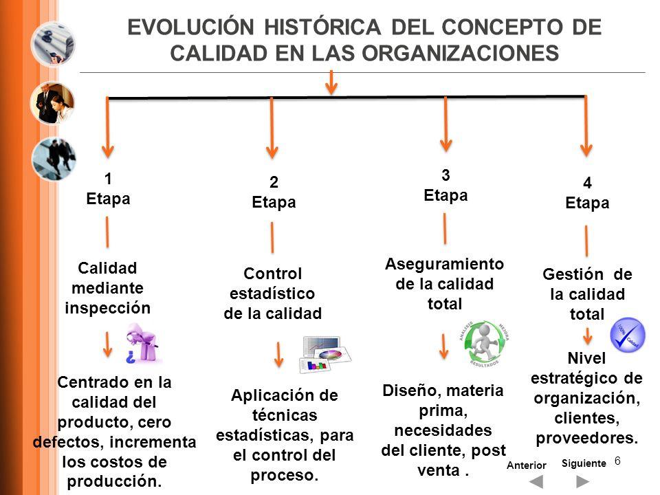 EVOLUCIÓN HISTÓRICA DEL CONCEPTO DE CALIDAD EN LAS ORGANIZACIONES 6 Siguiente Anterior 1 Etapa 2 Etapa 3 Etapa 4 Etapa Calidad mediante inspección Cen