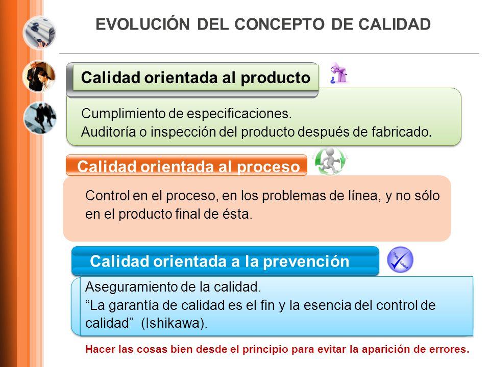 EVOLUCIÓN DEL CONCEPTO DE CALIDAD Calidad orientada al producto Calidad orientada al proceso Calidad orientada a la prevención Cumplimiento de especif