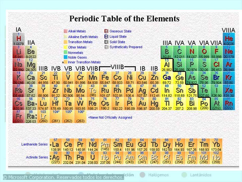 Henry Moseley 1887 - 1915 En 1913, mediante estudios de rayos X, determinó la carga nuclear (número atómico) de los elementos. Reagrupó los elementos