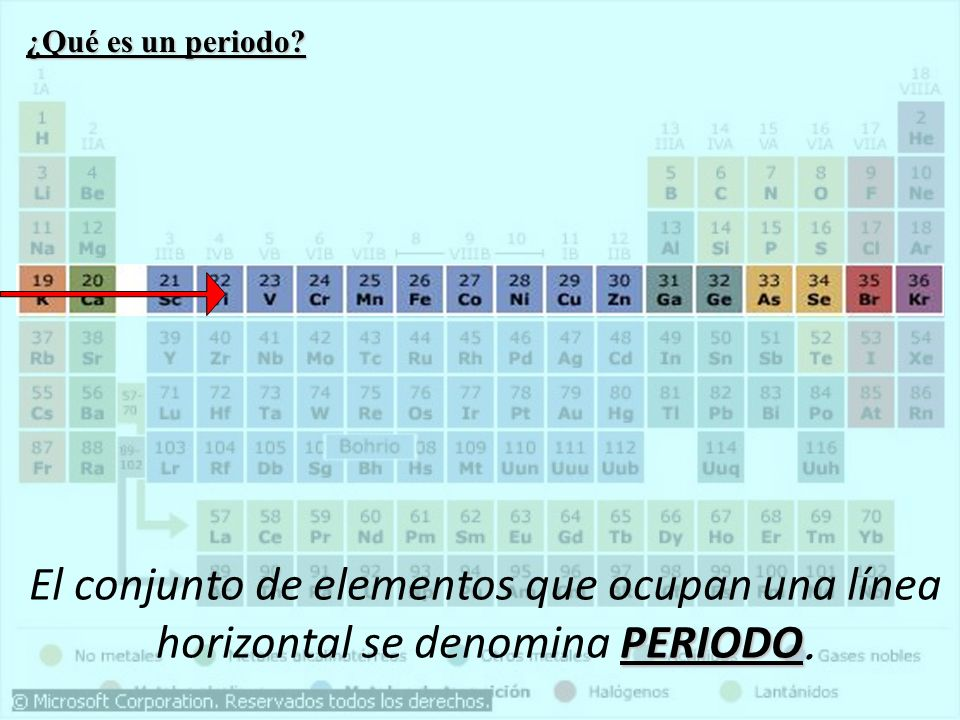 Derechos de autor Prof. Ivette Torres Vera20 Estructura Atómica y Tabla Periódica