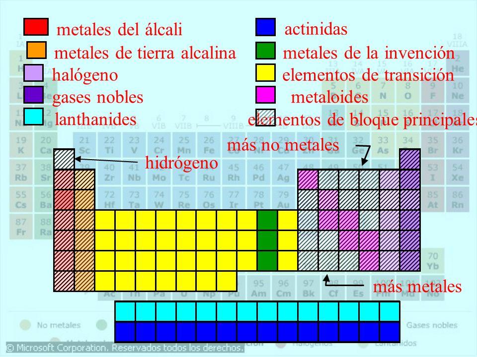 Tabla periodica metales no metales gases choice image periodic tabla periodica identificando metales y no metales images periodic tabla periodica identificando metales y no metales urtaz Image collections