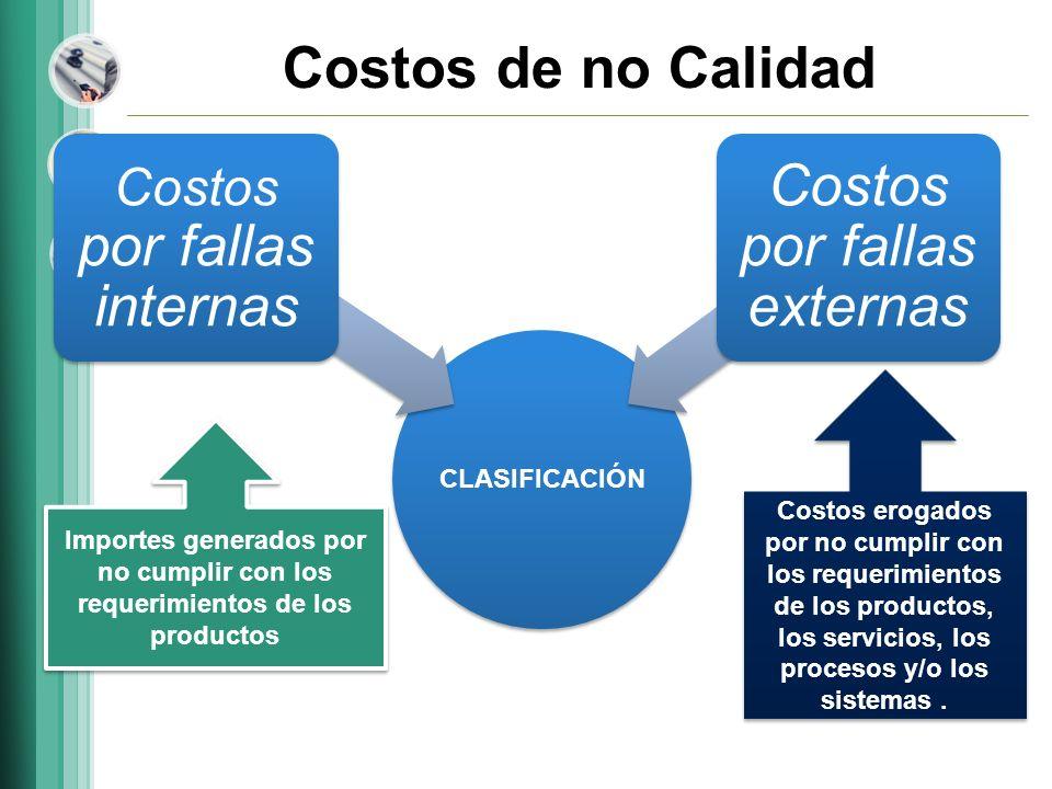 Costos de no Calidad CLASIFICACIÓN Costos por fallas internas Costos por fallas externas Costos erogados por no cumplir con los requerimientos de los