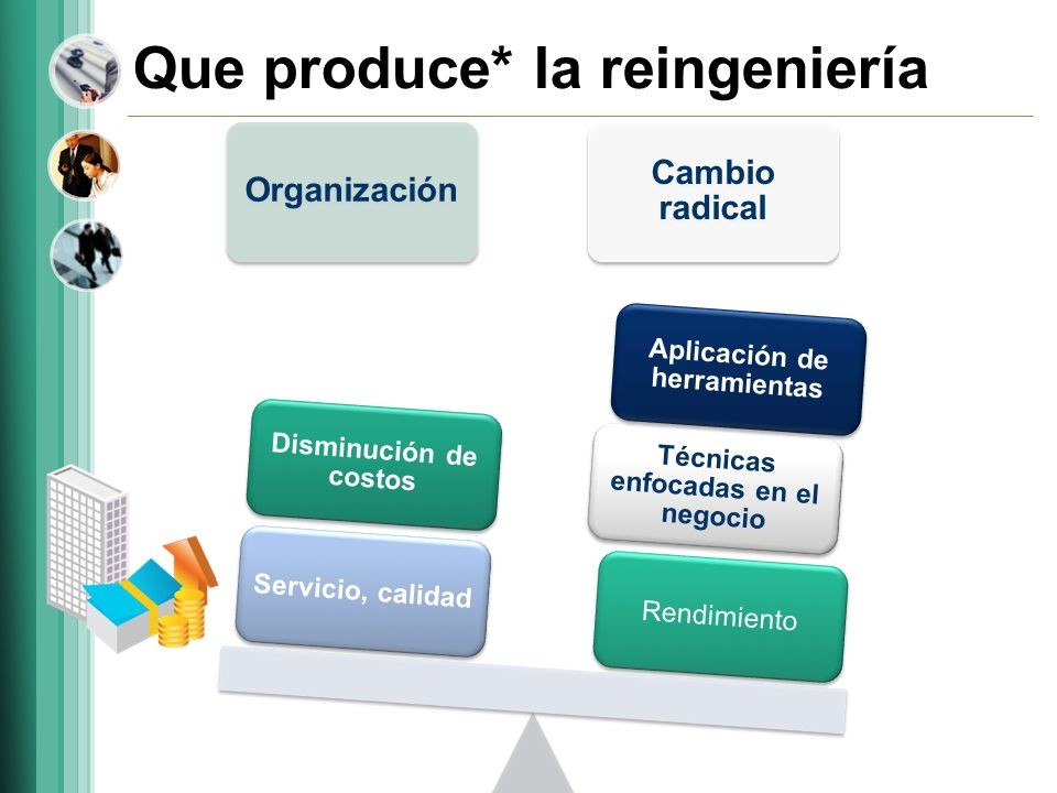 Que produce* la reingeniería Organización Cambio radical Rendimiento Técnicas enfocadas en el negocio Aplicación de herramientas Servicio, calidad Dis