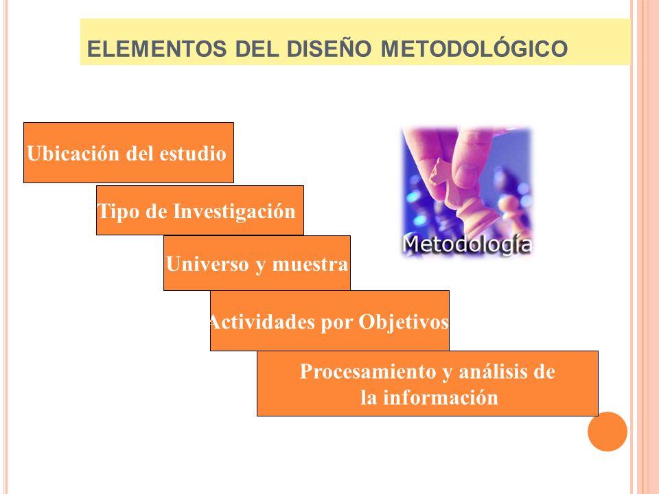 ELEMENTOS DEL DISEÑO METODOLÓGICO Ubicación del estudio Tipo de Investigación Universo y muestra Actividades por Objetivos Procesamiento y análisis de