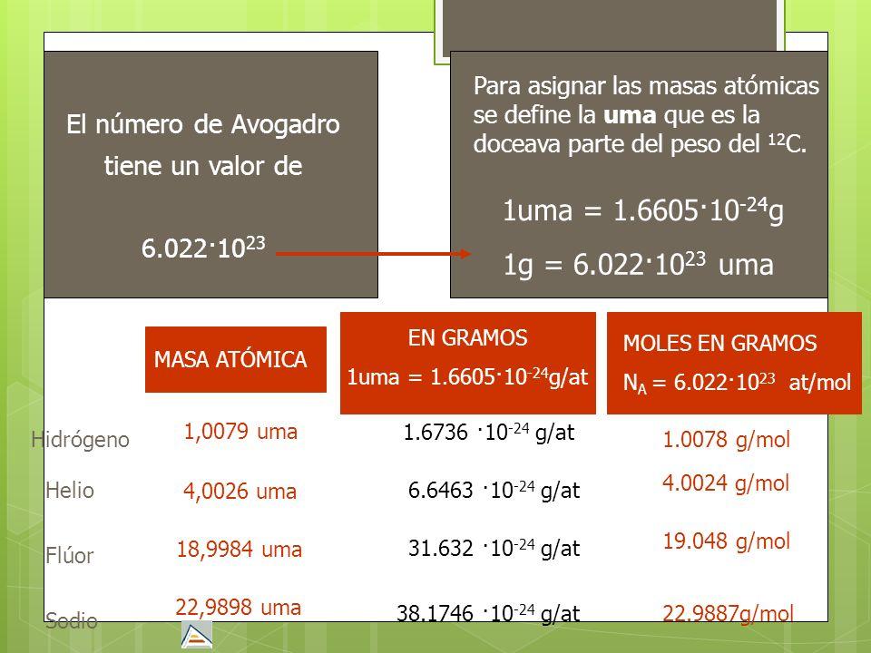 Hidrógeno Helio Flúor Sodio 1,0079 uma 4,0026 uma 18,9984 uma 22,9898 uma 1.6736 ·10 -24 g/at 1.0078 g/mol 6.6463 ·10 -24 g/at 4.0024 g/mol 31.632 ·10