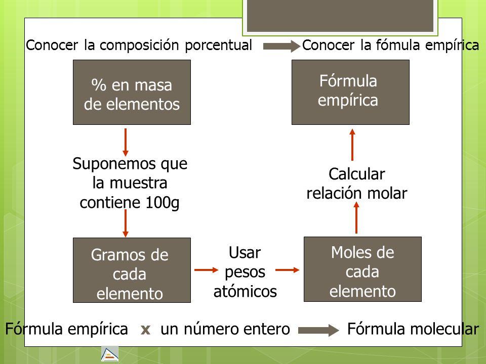 Conocer la composición porcentual % en masa de elementos Suponemos que la muestra contiene 100g Gramos de cada elemento Usar pesos atómicos Moles de c