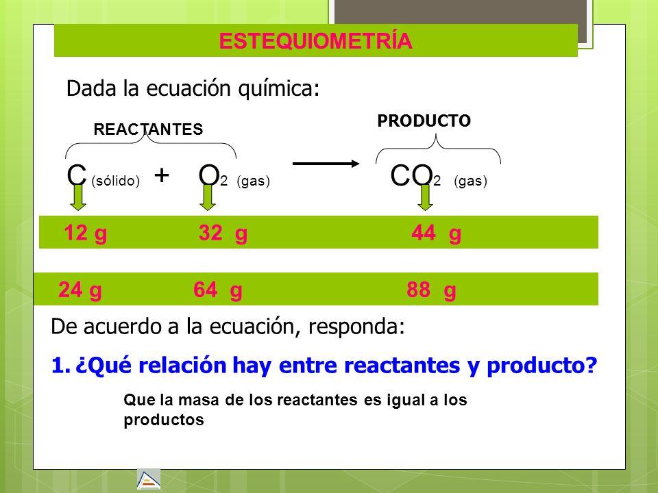 ESTEQUIOMETRÍA Dada la ecuación química: REACTANTES C (sólido) + O 2 (gas) CO 2 (gas) 12 g 32 g 44 g 24 g 64 g 88 g De acuerdo a la ecuación, responda