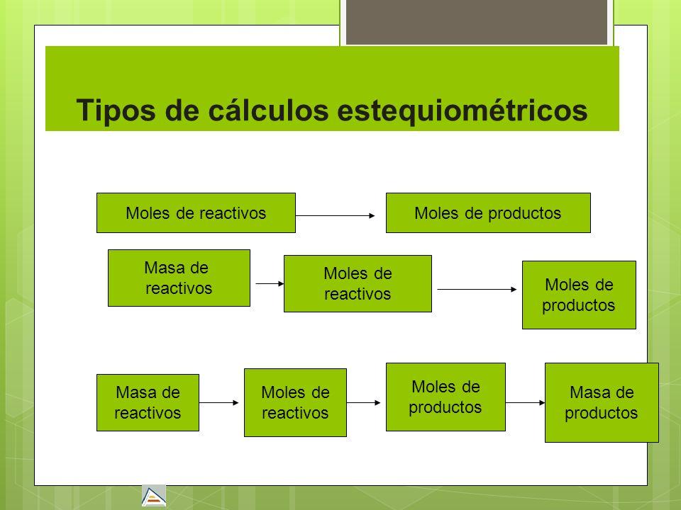 Tipos de cálculos estequiométricos Moles de reactivosMoles de productos Masa de reactivos Moles de reactivos Moles de productos Masa de reactivos Mole