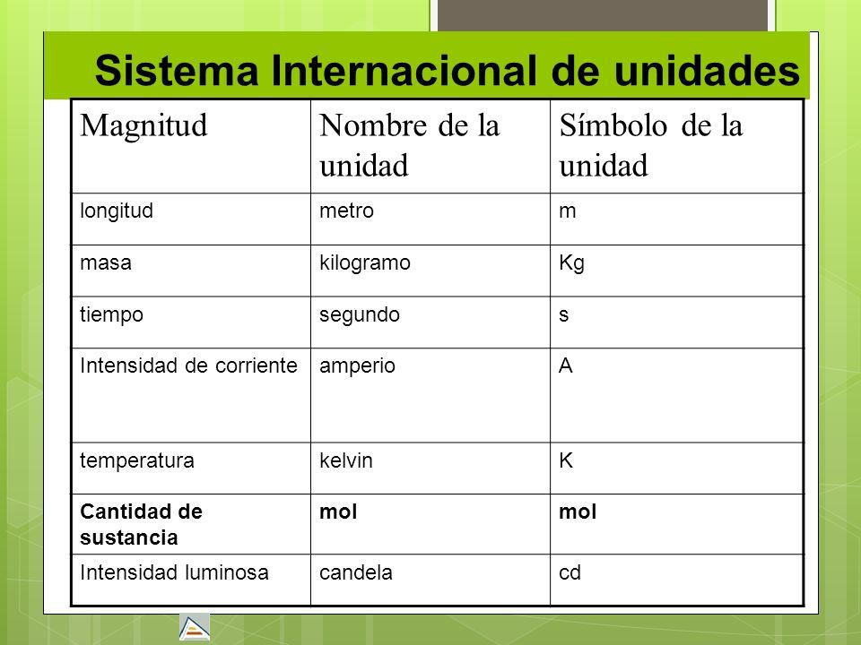 Sistema Internacional de unidades MagnitudNombre de la unidad Símbolo de la unidad longitudmetrom masakilogramoKg tiemposegundos Intensidad de corrien