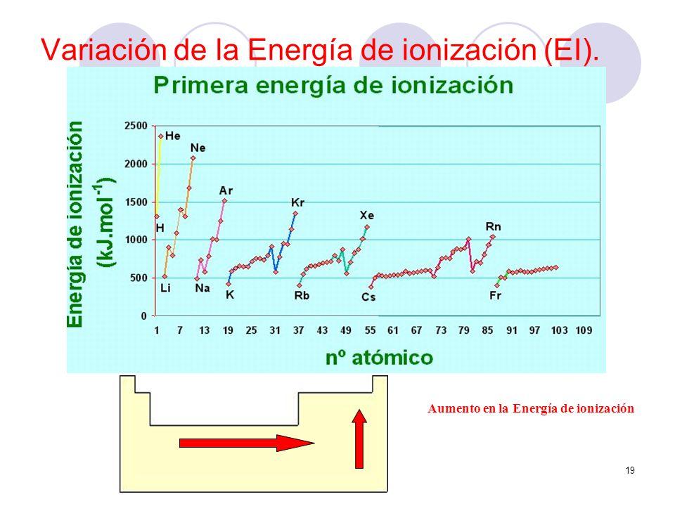 19 Variación de la Energía de ionización (EI). Aumento en la Energía de ionización