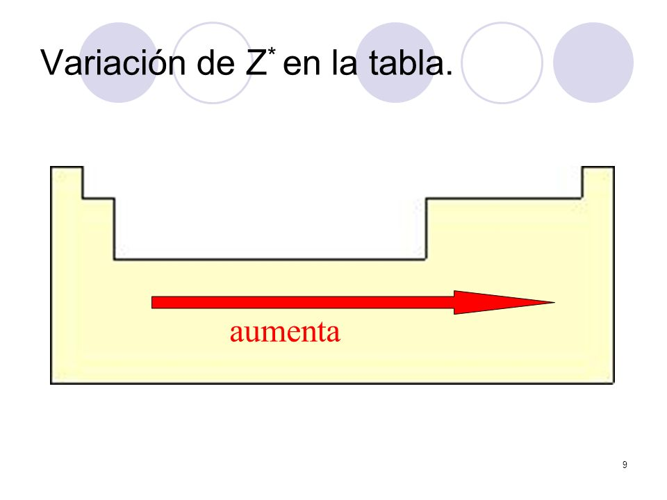 9 Variación de Z * en la tabla. aumenta Variación de Z + en la Tabla periódica
