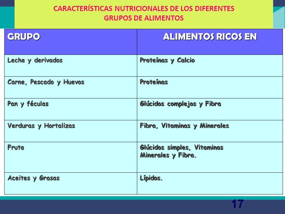 La rueda de los alimentos: funciones La leche y sus derivados carne y pescado son alimentos formadores ricos en calcio. Las carnes huevos y pescados n