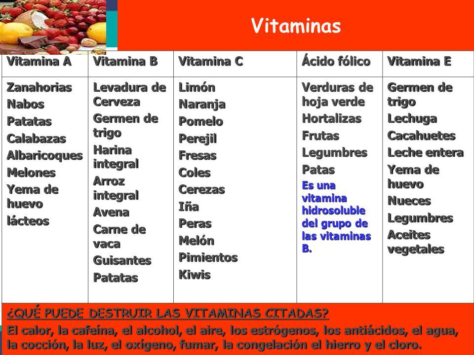 Funciones primordiales de los alimentos Alimentos energéticos: Contribuyen a proporcionar energía al organismo ricos en carbohidratos y grasas Ej. Dul