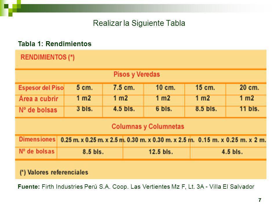 7 Realizar la Siguiente Tabla Tabla 1: Rendimientos Fuente: Firth Industries Perú S.A. Coop. Las Vertientes Mz F, Lt. 3A - Villa El Salvador