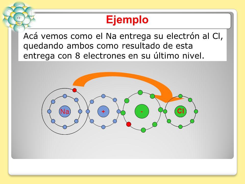 Acá vemos como el Na entrega su electrón al Cl, quedando ambos como resultado de esta entrega con 8 electrones en su último nivel. Ejemplo Cl Na Cl +