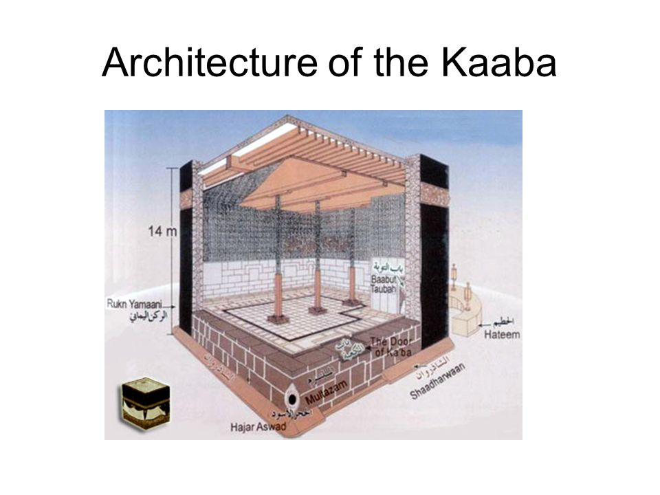 Architecture of the Kaaba