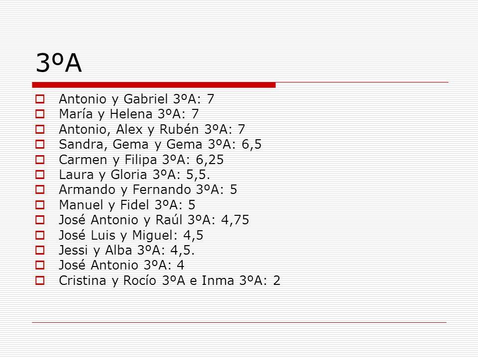 3ºA Antonio y Gabriel 3ºA: 7 María y Helena 3ºA: 7 Antonio, Alex y Rubén 3ºA: 7 Sandra, Gema y Gema 3ºA: 6,5 Carmen y Filipa 3ºA: 6,25 Laura y Gloria