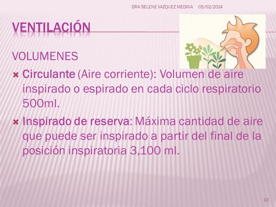 VOLUMENES Circulante (Aire corriente): Volumen de aire inspirado o espirado en cada ciclo respiratorio 500ml. Inspirado de reserva: Máxima cantidad de