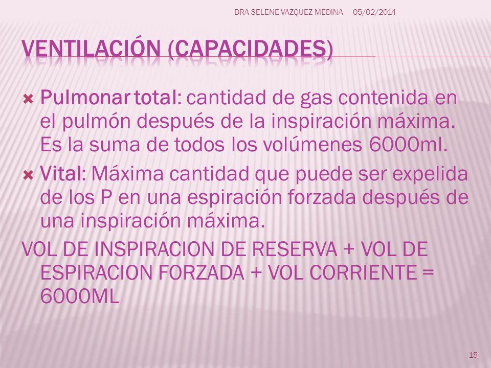 Pulmonar total: cantidad de gas contenida en el pulmón después de la inspiración máxima. Es la suma de todos los volúmenes 6000ml. Vital: Máxima canti