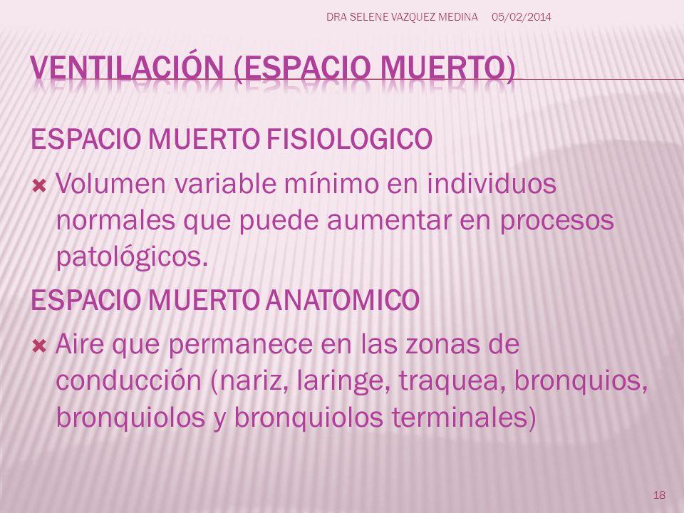 ESPACIO MUERTO FISIOLOGICO Volumen variable mínimo en individuos normales que puede aumentar en procesos patológicos. ESPACIO MUERTO ANATOMICO Aire qu