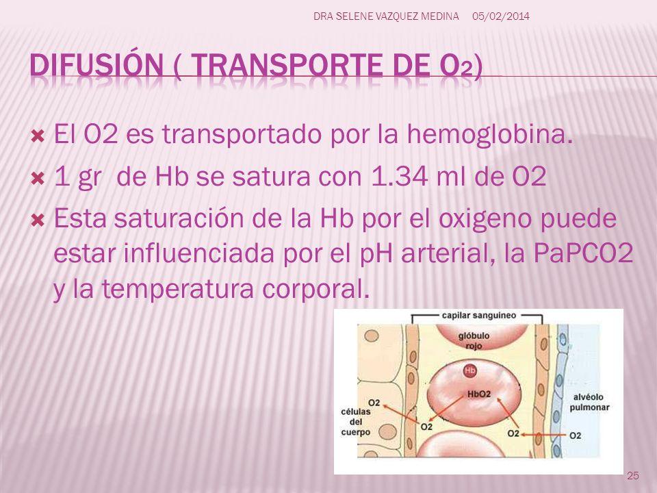 El O2 es transportado por la hemoglobina. 1 gr de Hb se satura con 1.34 ml de O2 Esta saturación de la Hb por el oxigeno puede estar influenciada por