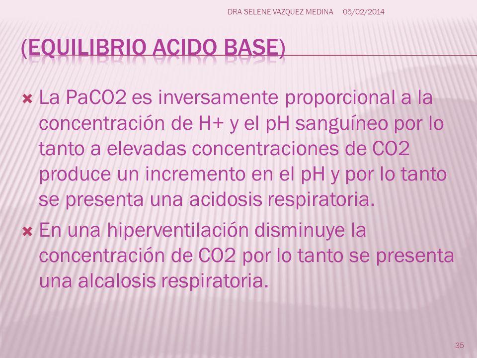La PaCO2 es inversamente proporcional a la concentración de H+ y el pH sanguíneo por lo tanto a elevadas concentraciones de CO2 produce un incremento