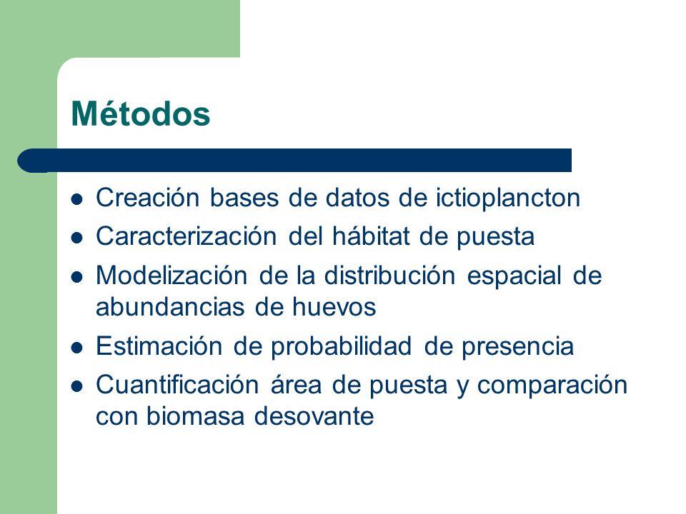 Métodos Creación bases de datos de ictioplancton Caracterización del hábitat de puesta Modelización de la distribución espacial de abundancias de huev