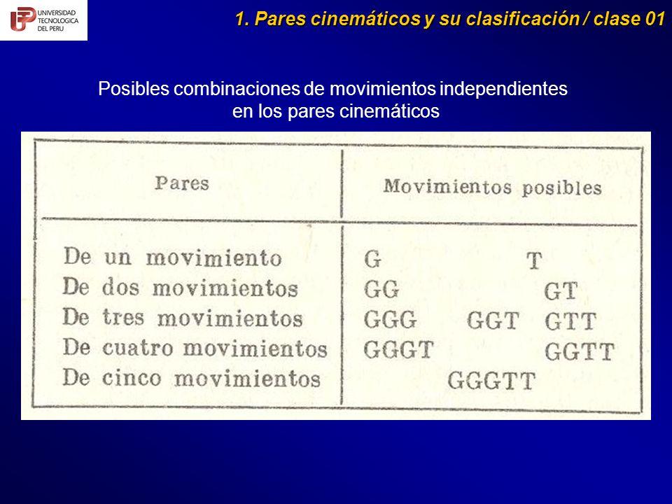 Posibles combinaciones de movimientos independientes en los pares cinemáticos 1. Pares cinemáticos y su clasificación / clase 01
