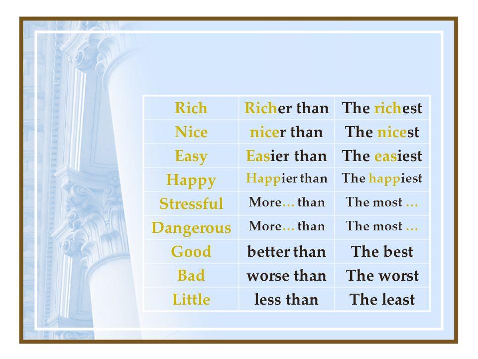 RichRicher thanThe richest Nicenicer thanThe nicest EasyEasier thanThe easiest Happy Happier thanThe happiest Stressful More… thanThe most … Dangerous