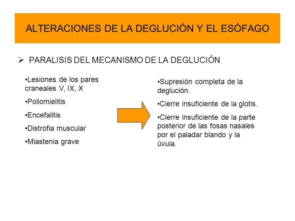 ALTERACIONES DE LA DEGLUCIÓN Y EL ESÓFAGO PARALISIS DEL MECANISMO DE LA DEGLUCIÓN Lesiones de los pares craneales V, IX, X Poliomielitis Encefalitis D