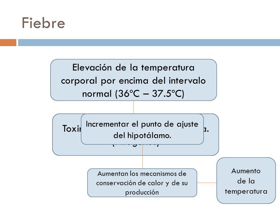 Fiebre Elevación de la temperatura corporal por encima del intervalo normal (36ºC – 37.5ºC) -Lesiones encefálicas -Sustancias tóxicas Toxinas de membr