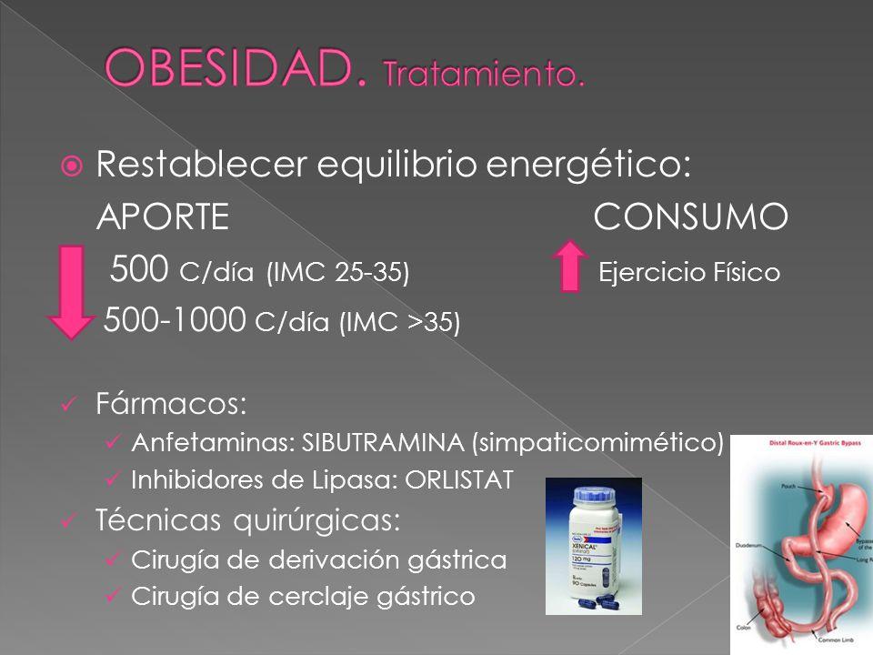 Restablecer equilibrio energético: APORTE CONSUMO 500 C/día (IMC 25-35) Ejercicio Físico 500-1000 C/día (IMC >35) Fármacos: Anfetaminas: SIBUTRAMINA (